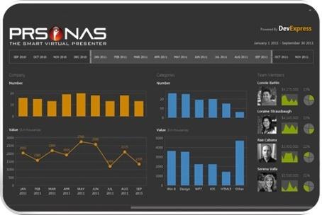 PRSONAS Analytics